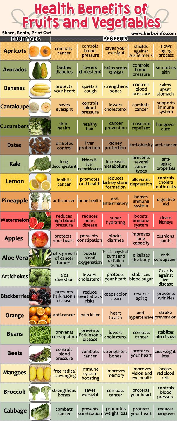A list of vegetables and fruits and some of their health benefits