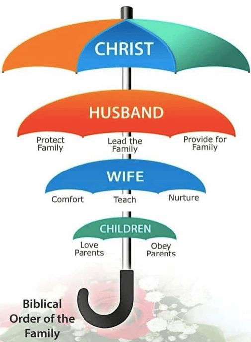 natural order of the household Christ husband wife
